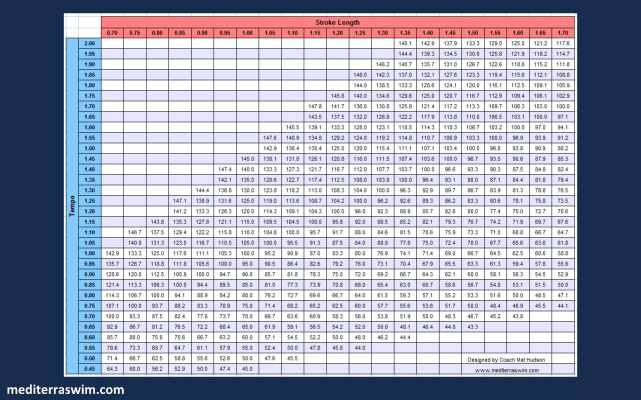 Pace Chart OWa